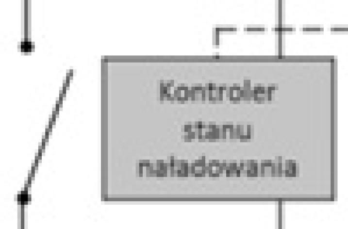 Dobór elementów instalacji off-grid