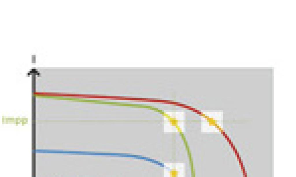 Przejście do optymalizacji mocy na poziomie modułu