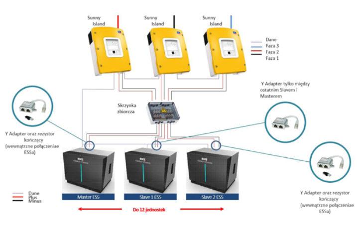 System magazynowania energii