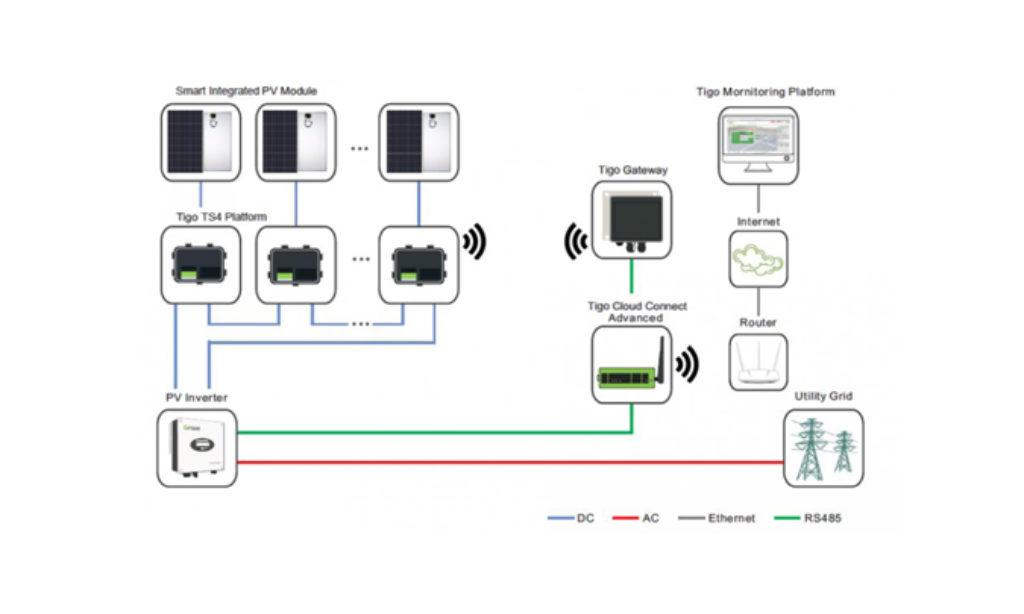 Współpraca w dziedzinie optymalizacji pracy instalacji PV