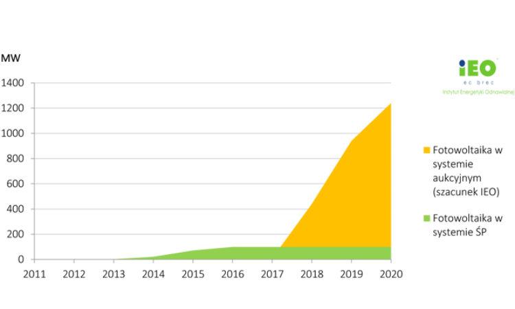 Rola fotowoltaiki w wypełnieniu celów OZE w 2020 roku