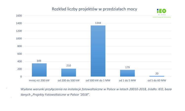 Projekty fotowoltaiczne w Polsce. Raport.