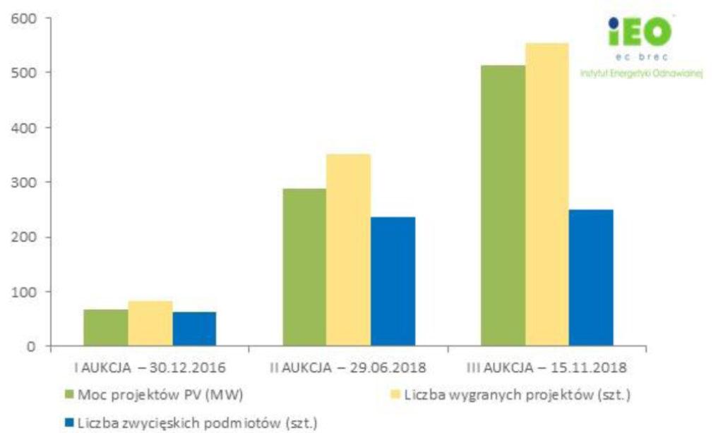 Perspektywy polskiego rynku fotowoltaicznego