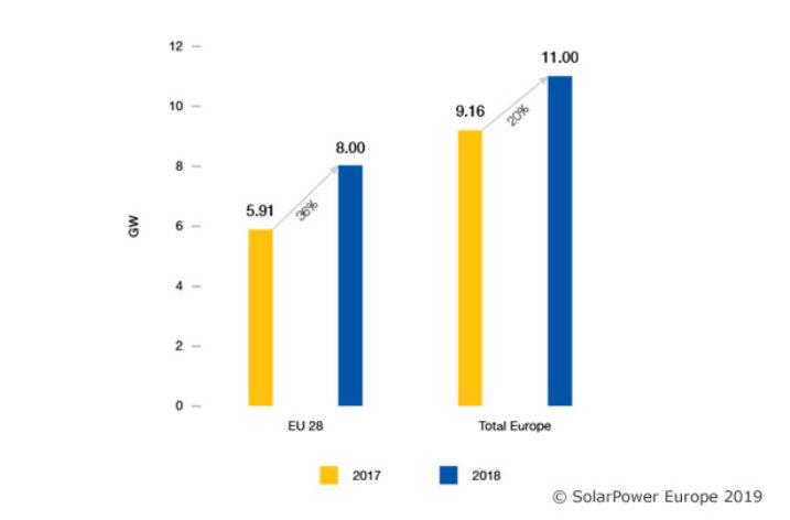 Znaczący wzrost liczby instalacji fotowoltaicznych w UE