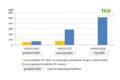 Blisko 5 mld zł inwestycji w fotowoltaikę w ramach systemu aukcyjnego