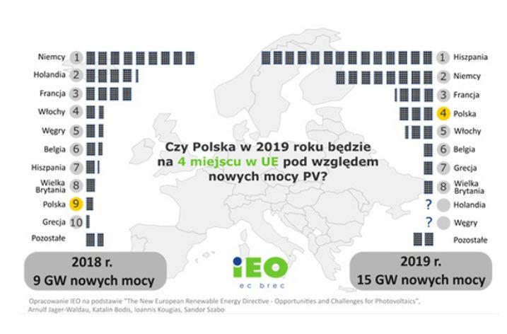 W 2019 roku Polska może znaleźć się już na 4 miejscu w UE pod względem rocznych przyrostów nowych mocy fotowoltaicznych