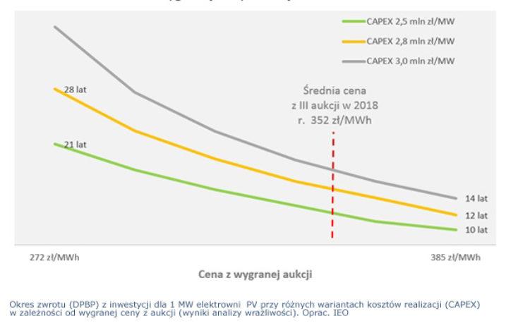 Opłacalność inwestycji PV w systemie aukcyjnym