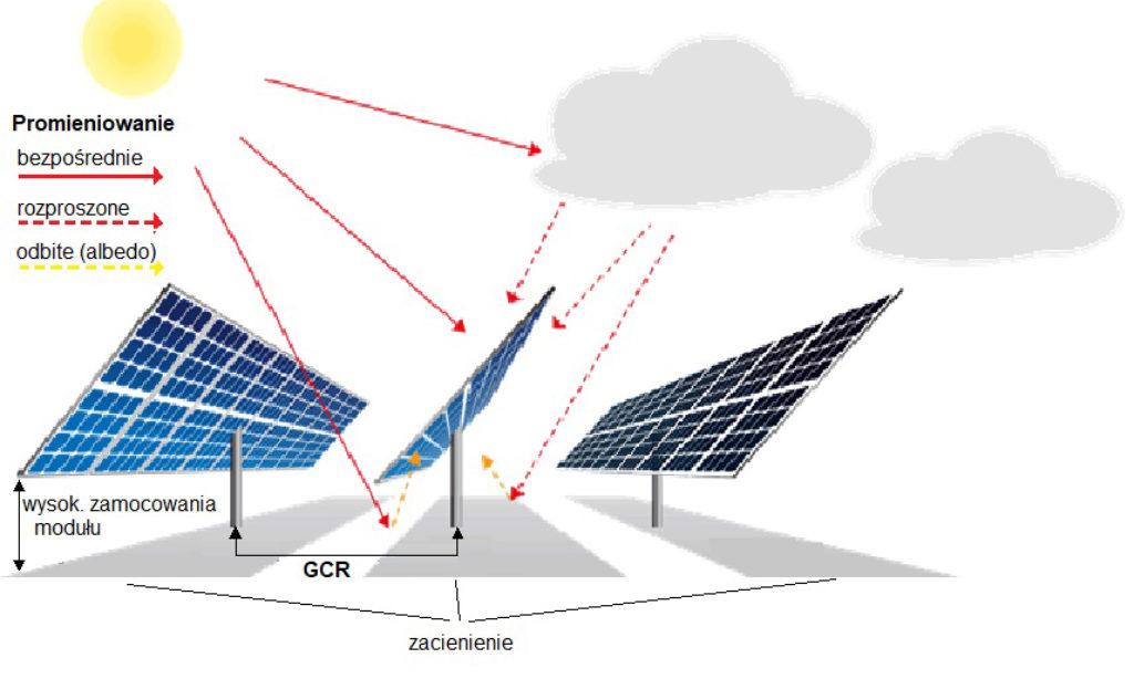 Moduły dwustronne w systemach PV