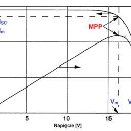 Pomiar ogniw i modułów fotowoltaicznych – normy i praktyka