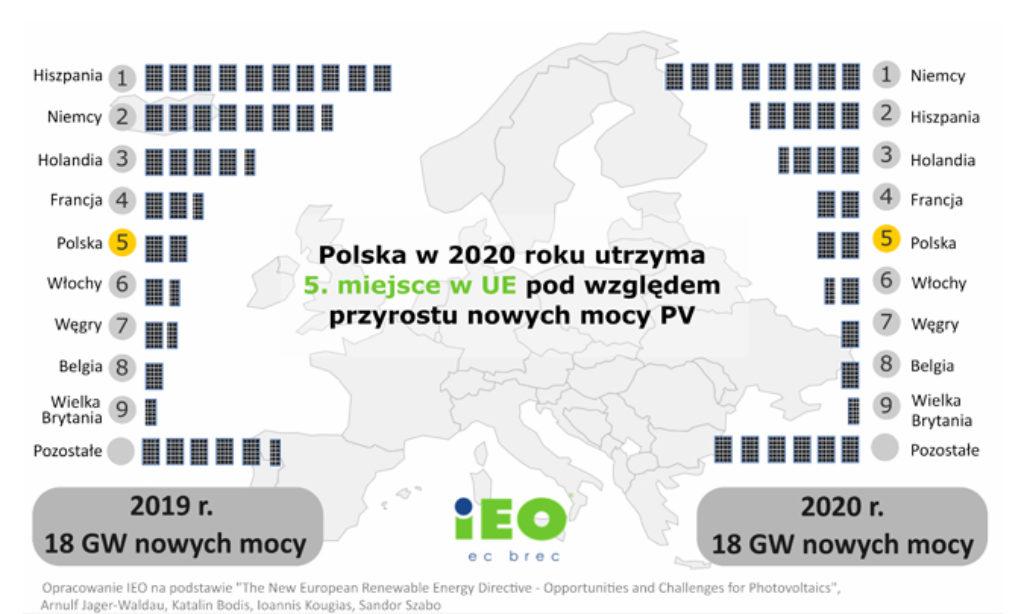 Rynek Fotowoltaiki w Polsce 2020