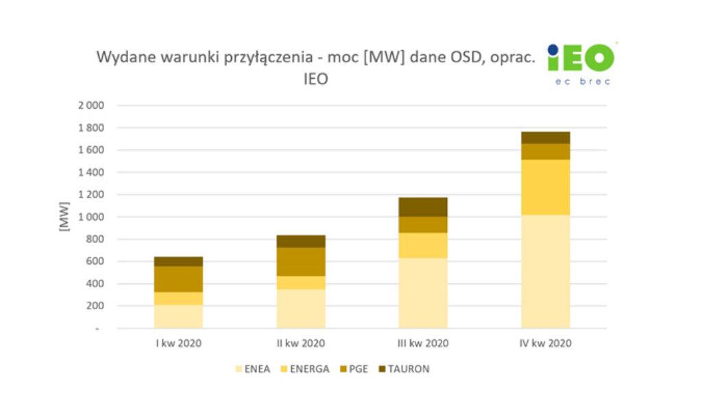 Bieżący rok przyniesie ogromny rozwój w segmencie farm PV w Polsce