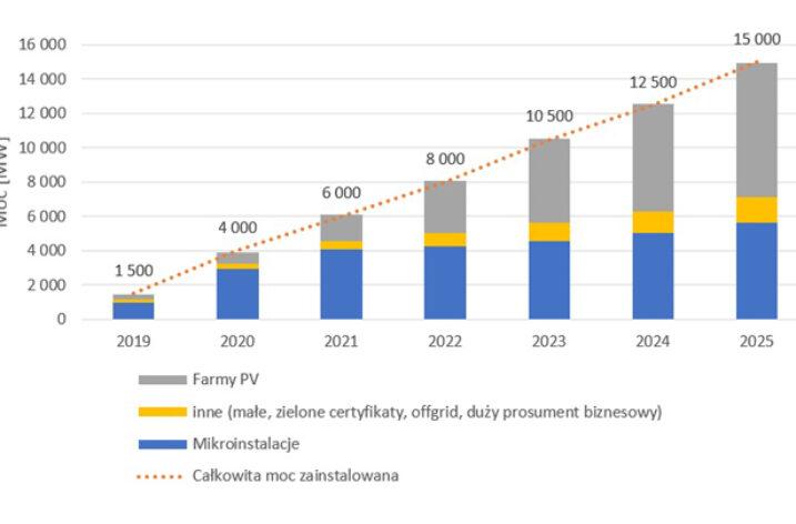 Prognoza rozwoju krajowego rynku fotowoltaiki do 2025 roku