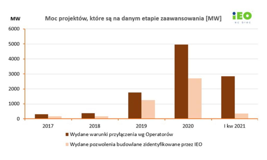 Projekty fotowoltaiczne w Polsce