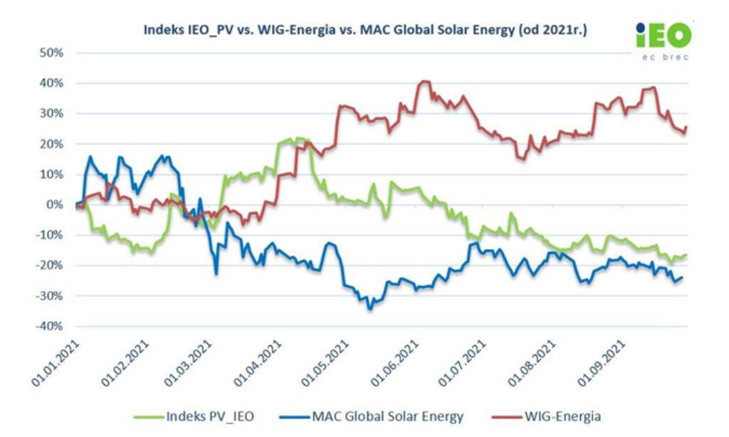 Koniunktura branży PV niewrażliwa na wrześniowe zaburzenia na rynkach energetycznych